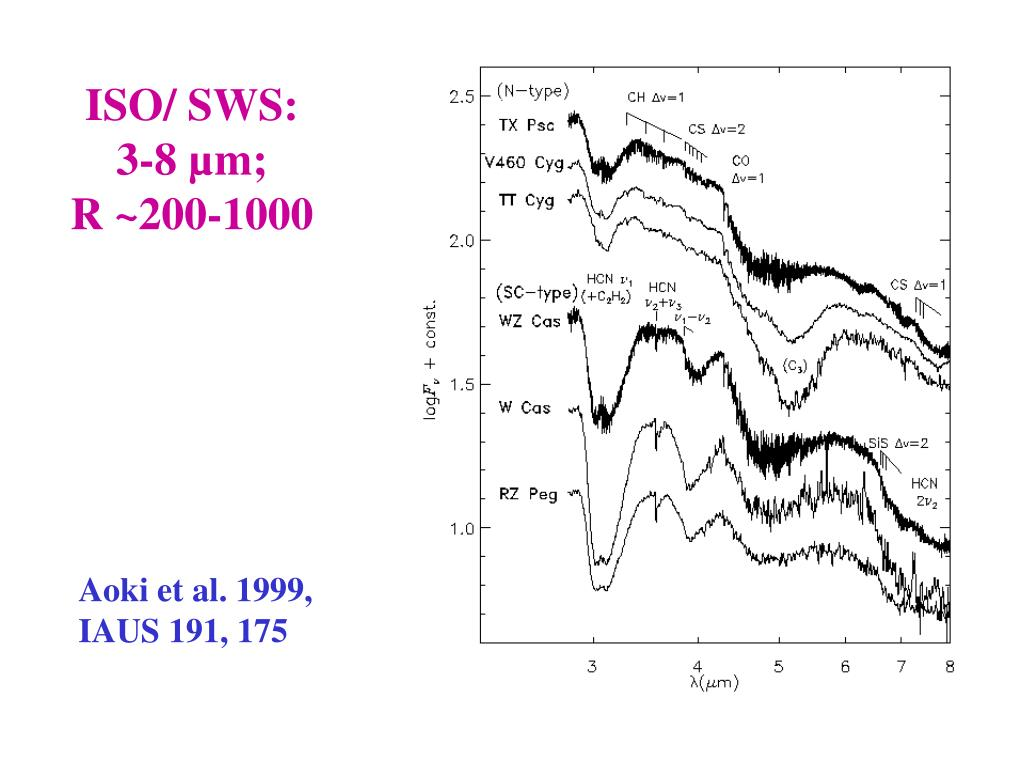 ISO/ SWS: 3-8 µm;