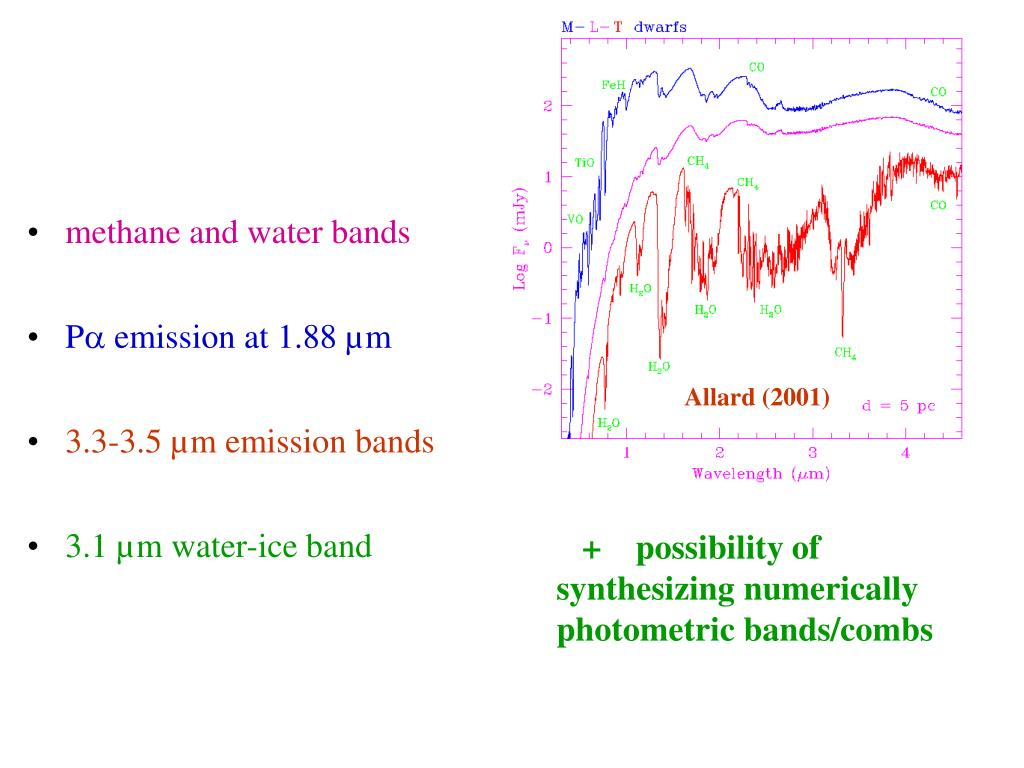 methane and water bands