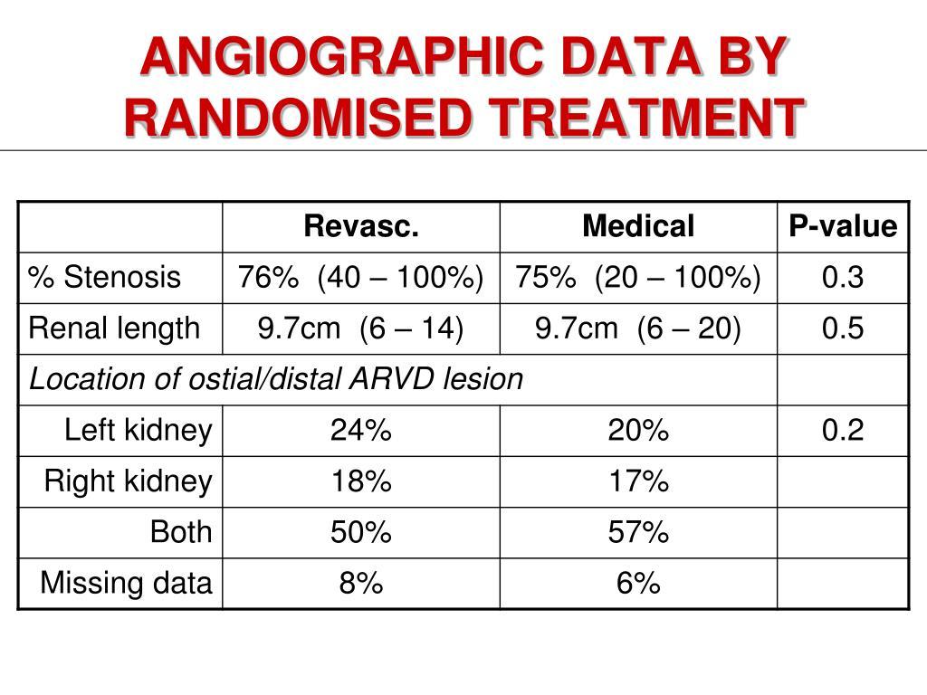 ANGIOGRAPHIC DATA BY RANDOMISED TREATMENT