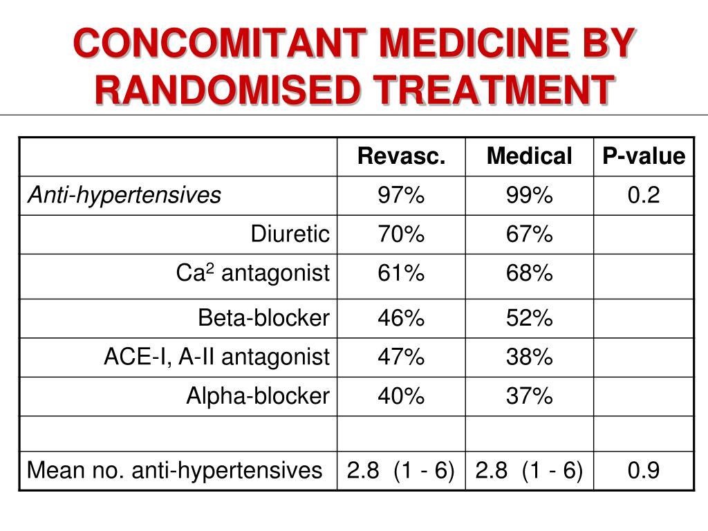 CONCOMITANT MEDICINE BY RANDOMISED TREATMENT