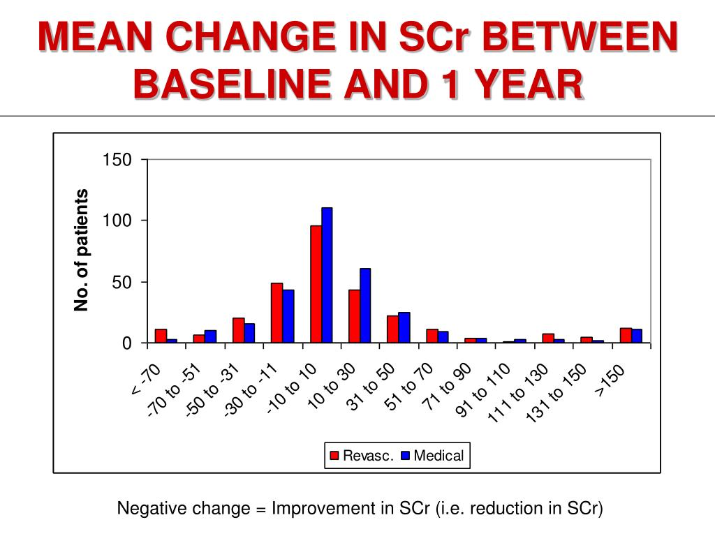 MEAN CHANGE IN SCr BETWEEN BASELINE AND 1 YEAR