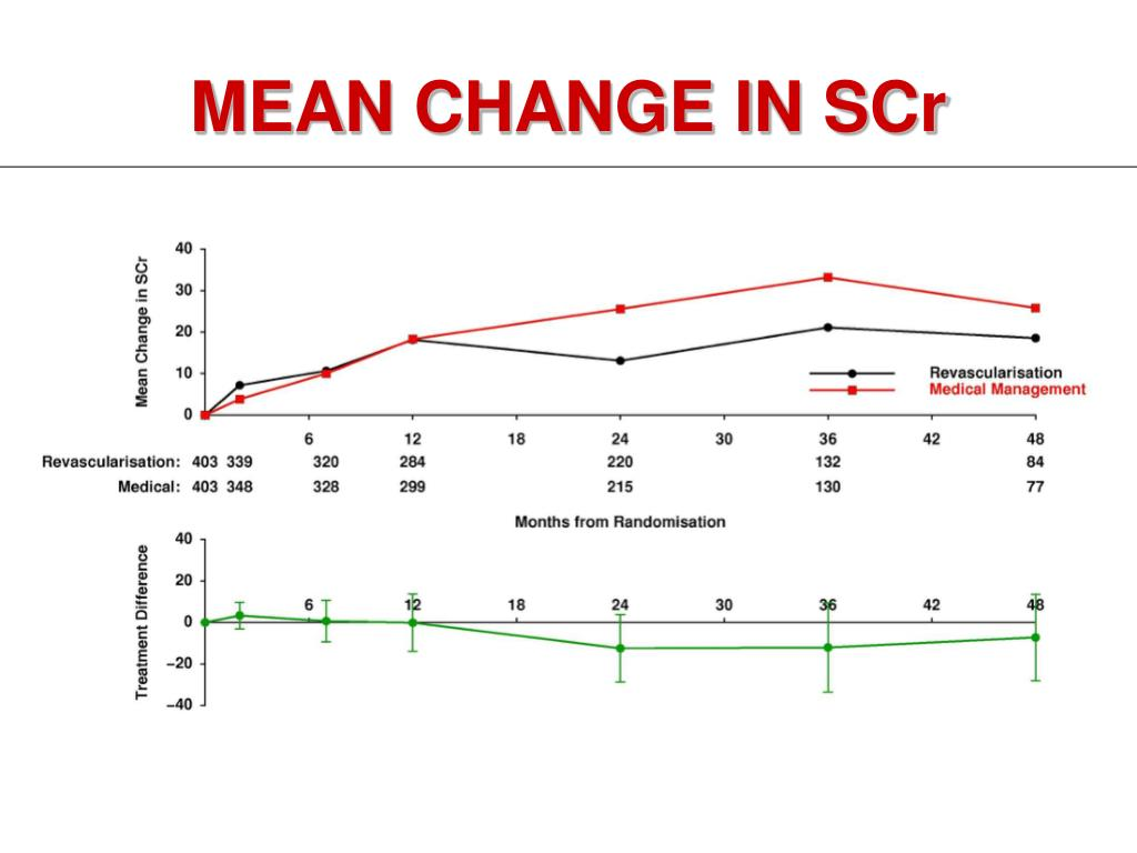 MEAN CHANGE IN SCr