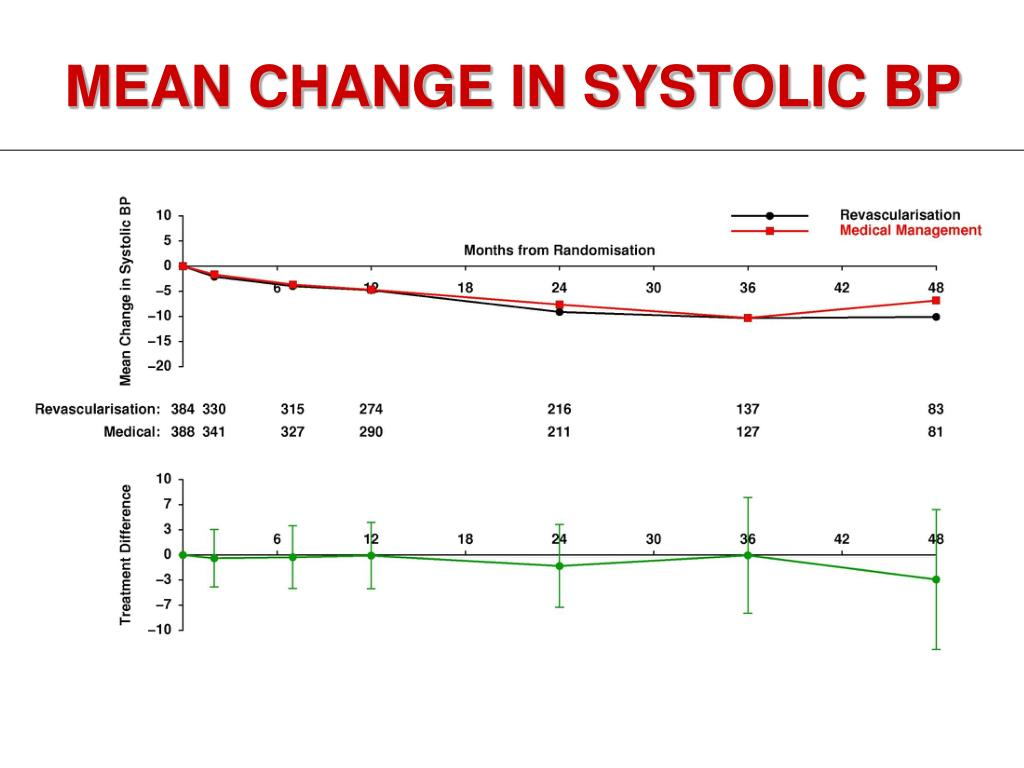 MEAN CHANGE IN SYSTOLIC BP