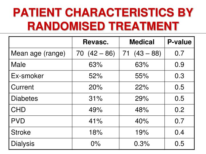 Patient characteristics by randomised treatment