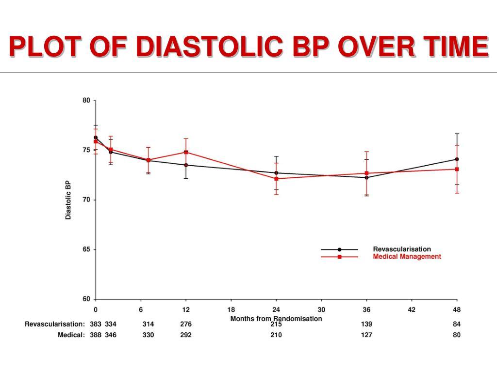 PLOT OF DIASTOLIC BP OVER TIME