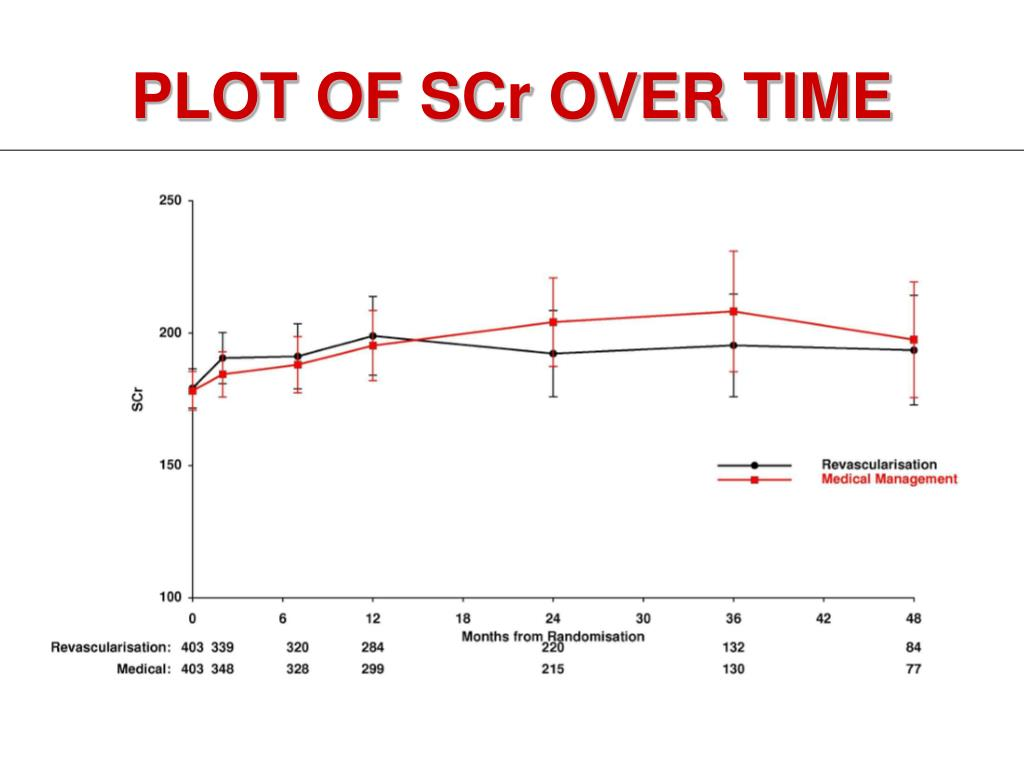 PLOT OF SCr OVER TIME