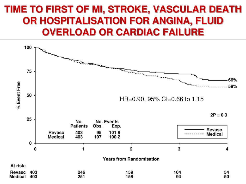 TIME TO FIRST OF MI, STROKE, VASCULAR DEATH OR HOSPITALISATION FOR ANGINA, FLUID OVERLOAD OR CARDIAC FAILURE