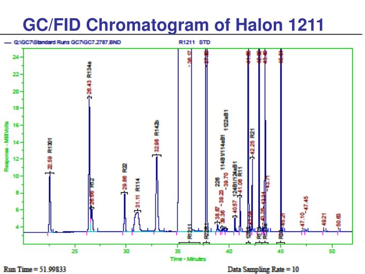 GC/FID Chromatogram of Halon 1211