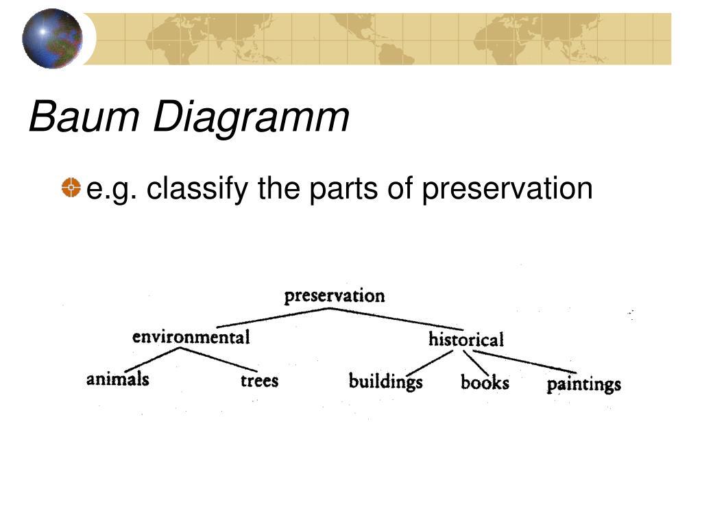 Baum Diagramm