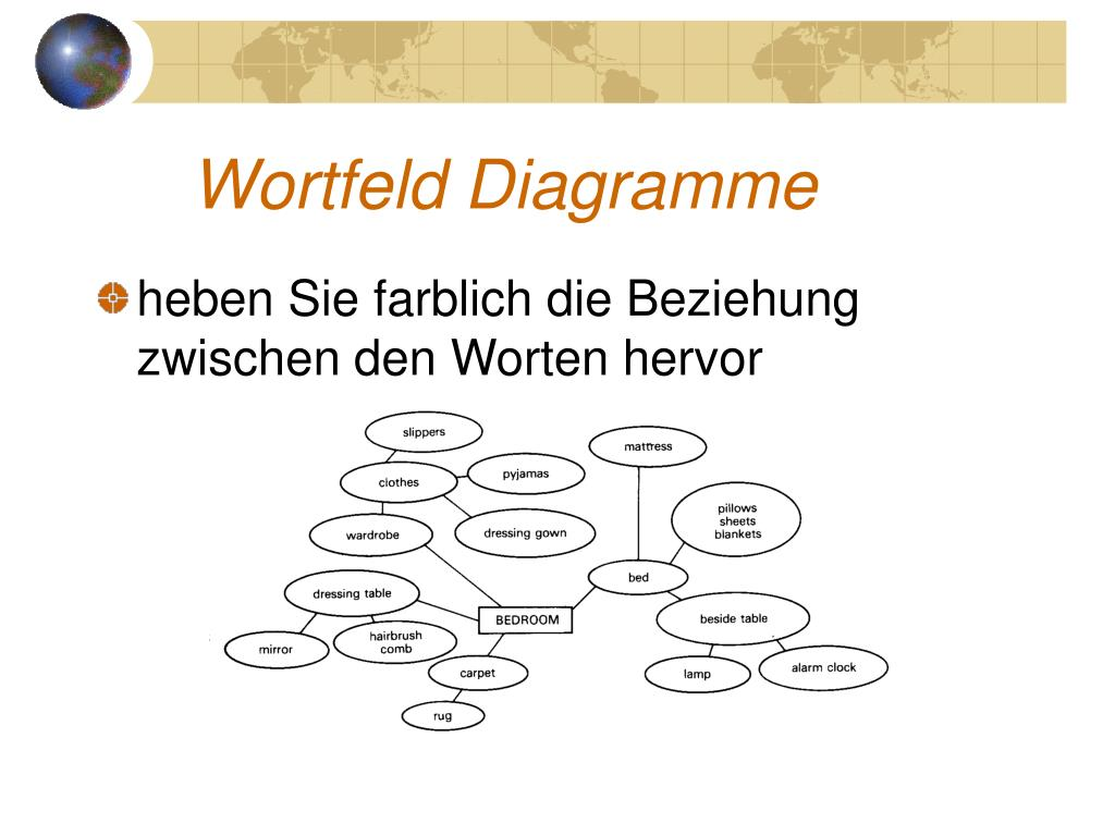 Wortfeld Diagramme