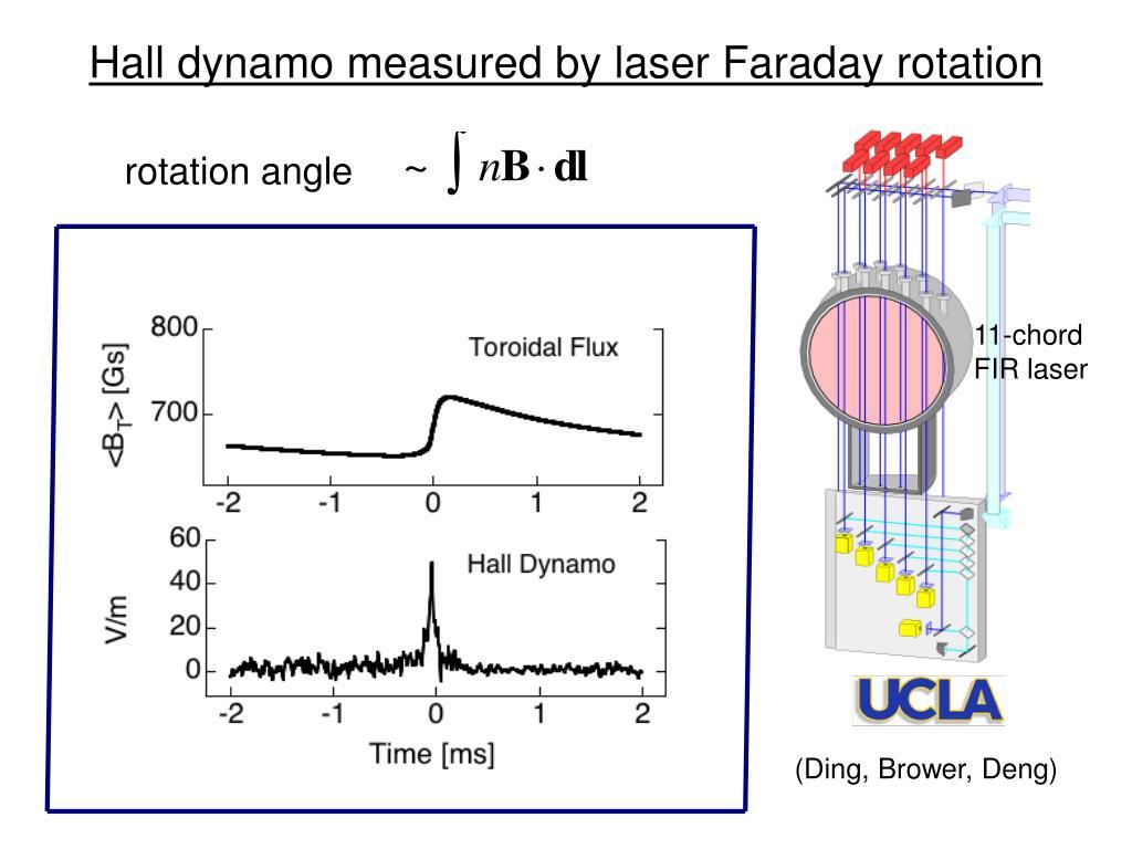 Hall dynamo measured by laser Faraday rotation
