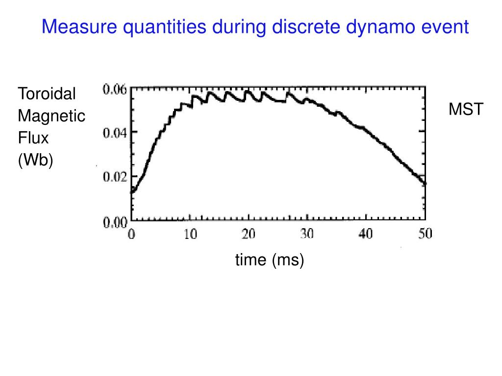 Measure quantities during discrete dynamo event