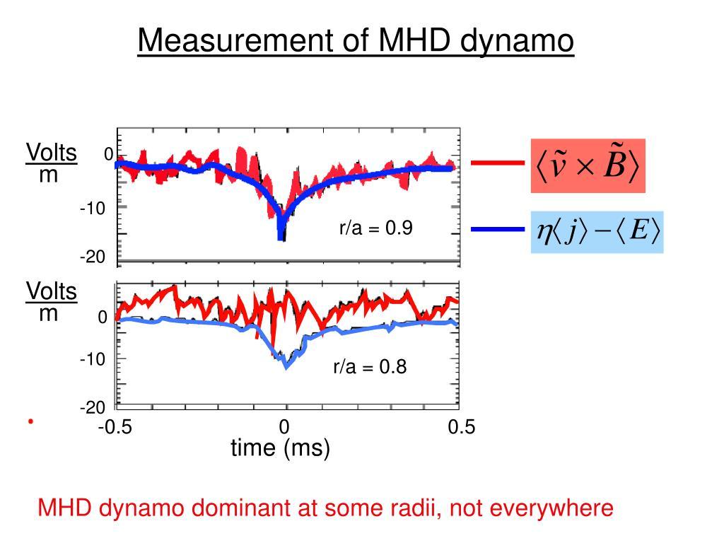 Measurement of MHD dynamo