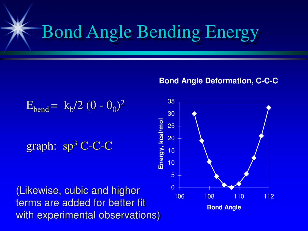 Bond Angle Bending Energy