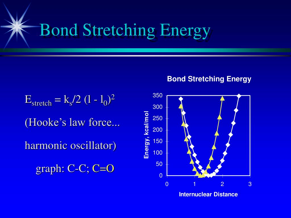 Bond Stretching Energy