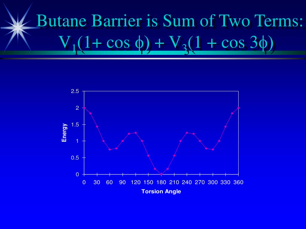 Butane Barrier is Sum of Two Terms: