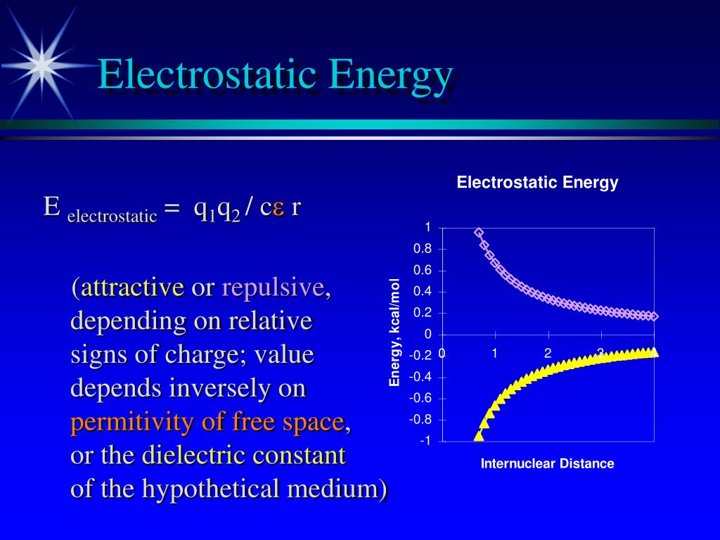 Electrostatic Energy