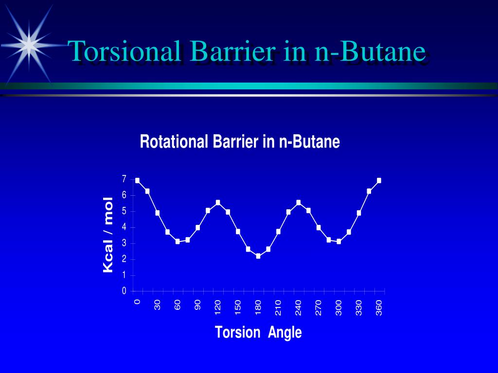 Torsional Barrier in n-Butane