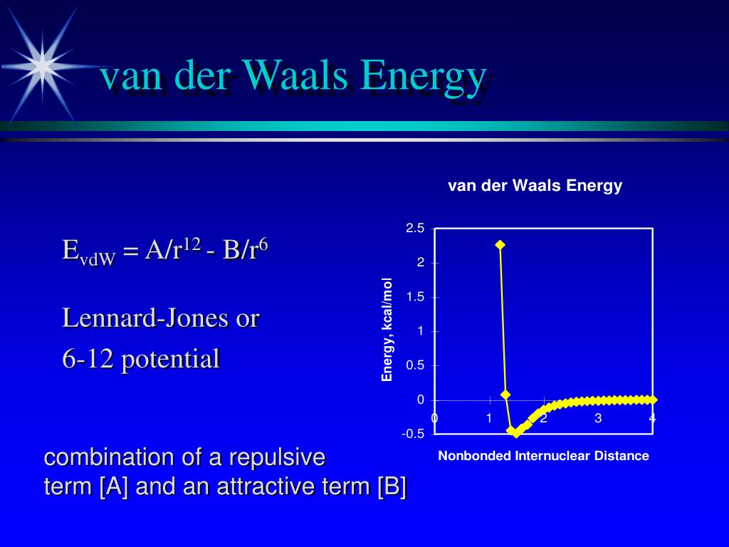 van der Waals Energy