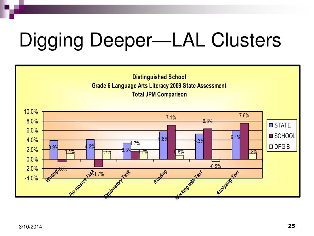 Digging Deeper—LAL Clusters
