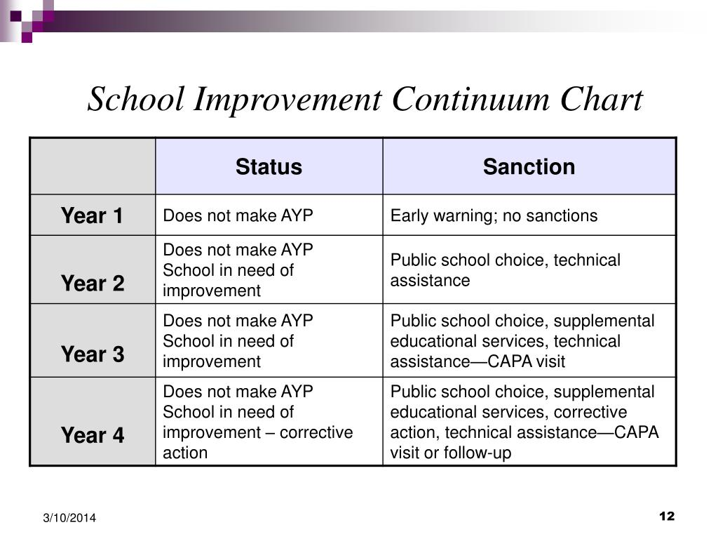 School Improvement Continuum Chart
