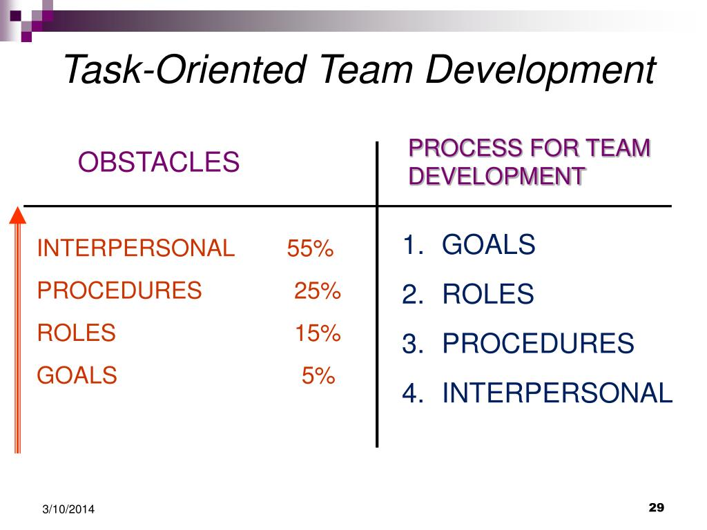 Task-Oriented Team Development