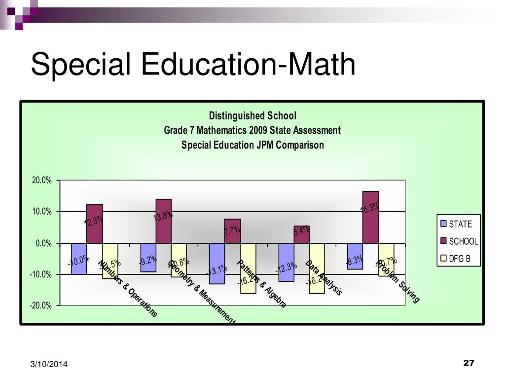 Special Education-Math