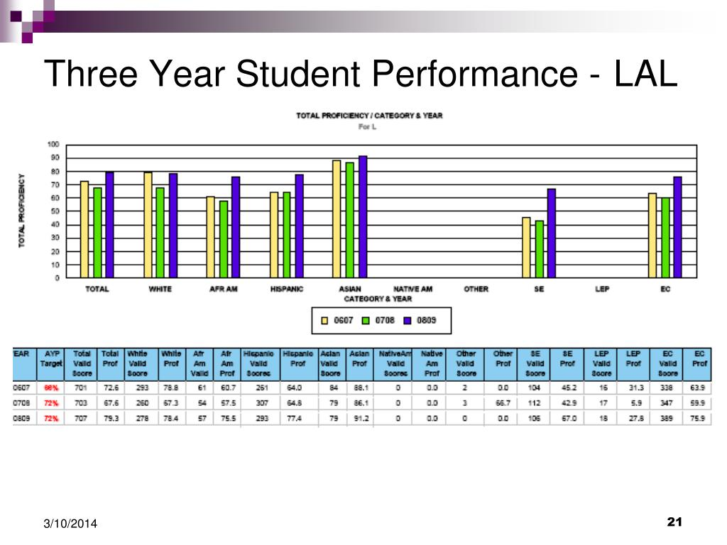Three Year Student Performance -