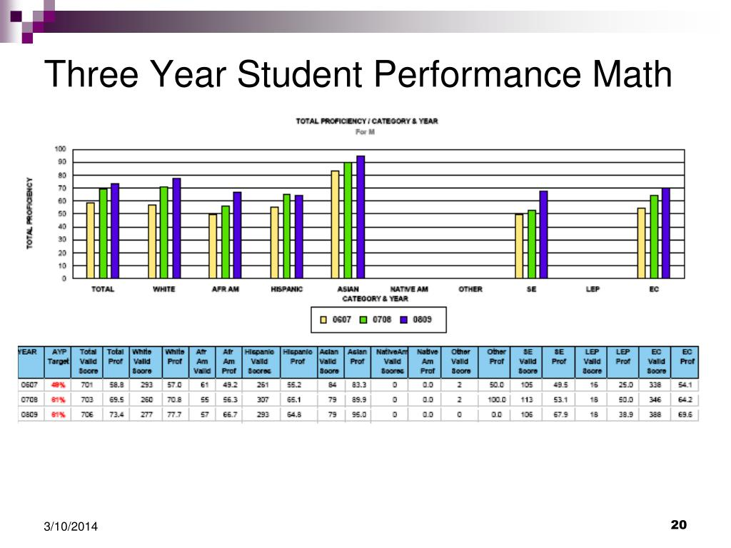 Three Year Student Performance Math