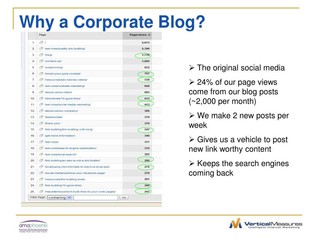 Why a Corporate Blog?