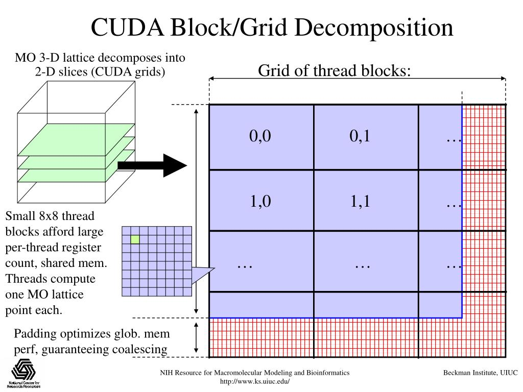 CUDA Block/Grid Decomposition
