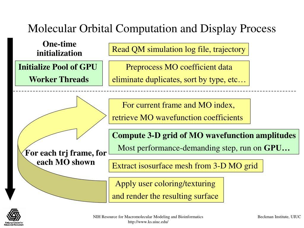 Molecular Orbital Computation and Display Process