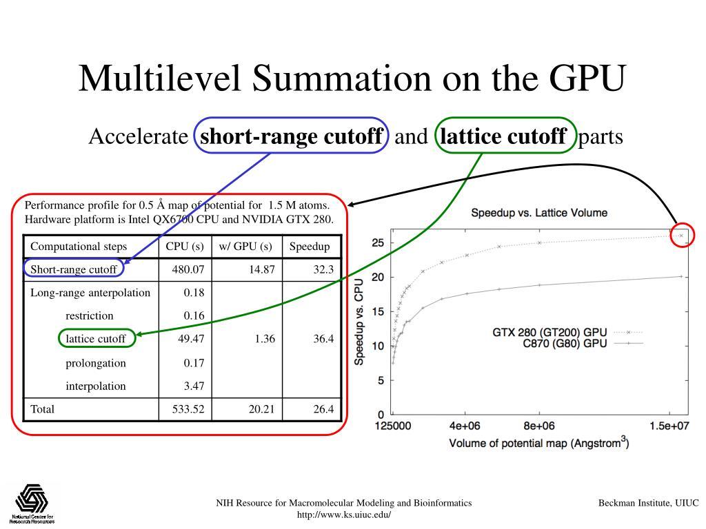 Multilevel Summation on the GPU