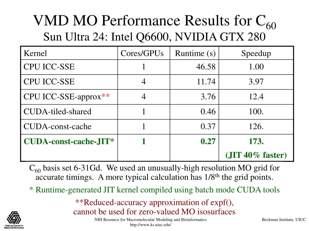 VMD MO Performance Results for C