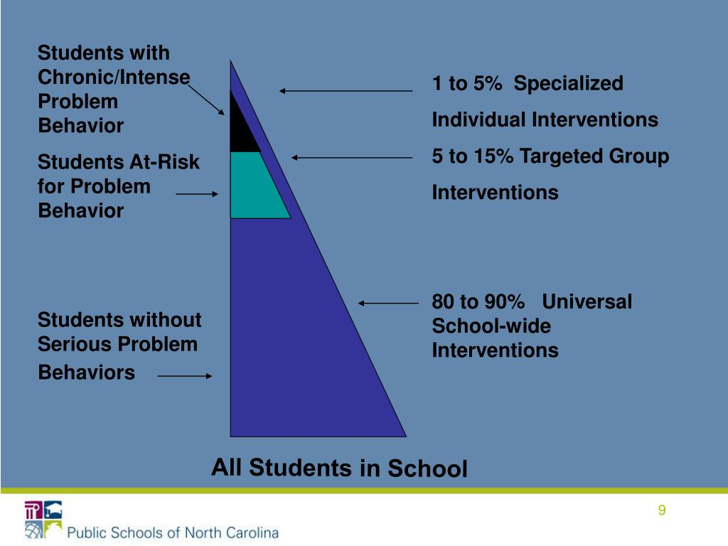 Students with Chronic/Intense Problem Behavior