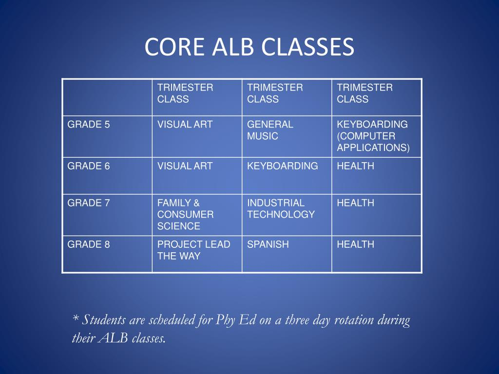 CORE ALB CLASSES