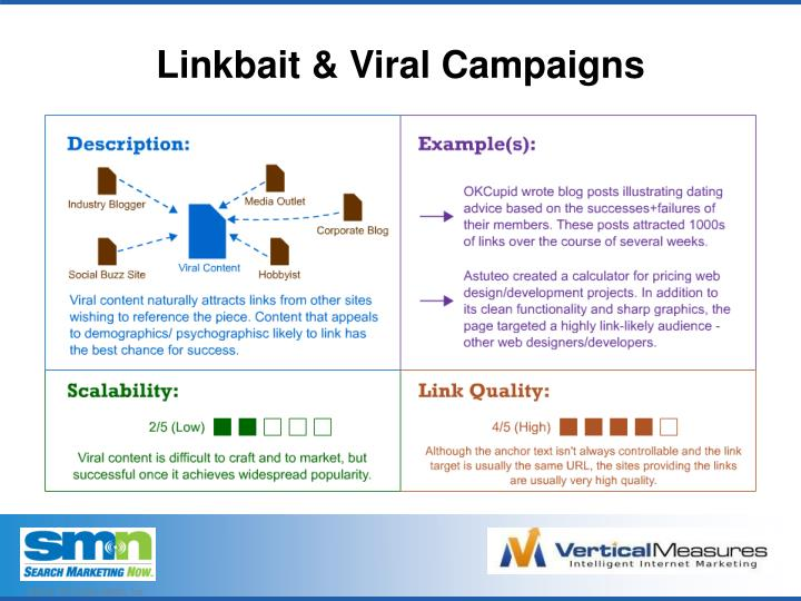 Linkbait & Viral Campaigns