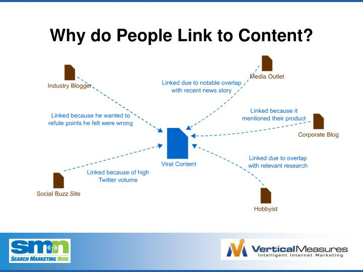 Why do People Link to Content?
