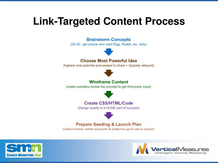 Link-Targeted Content Process