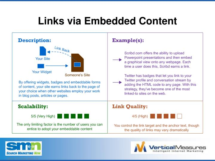 Links via Embedded Content