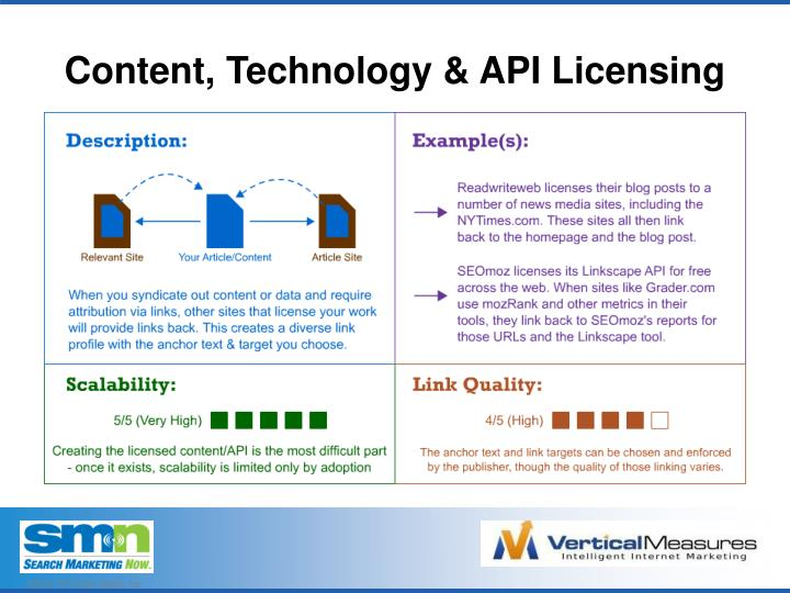 Content, Technology & API Licensing
