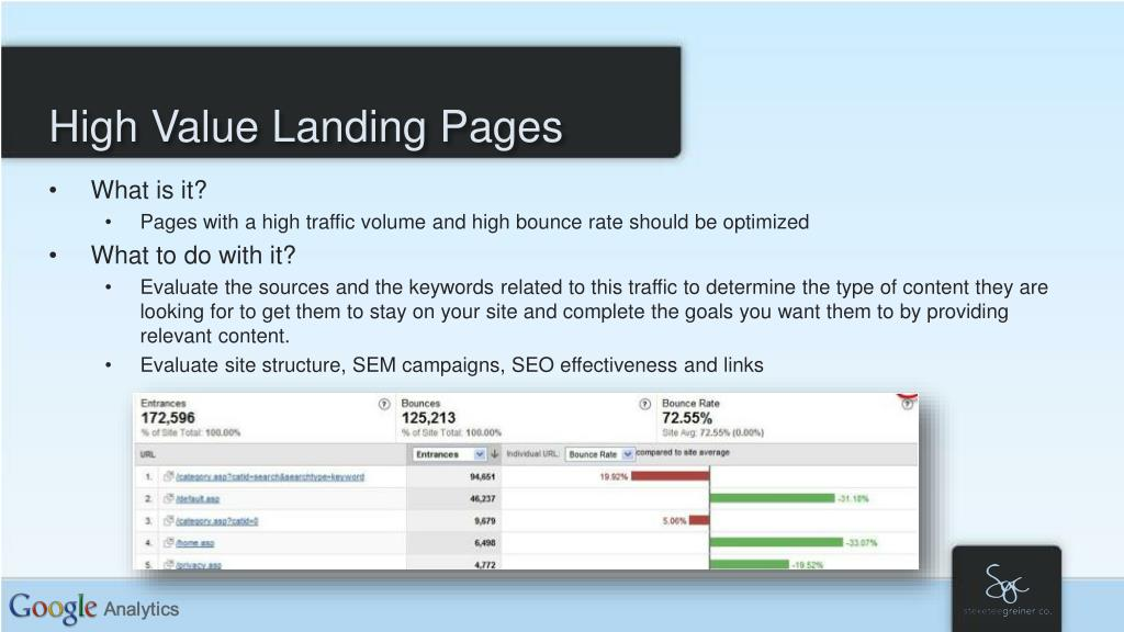 High Value Landing Pages