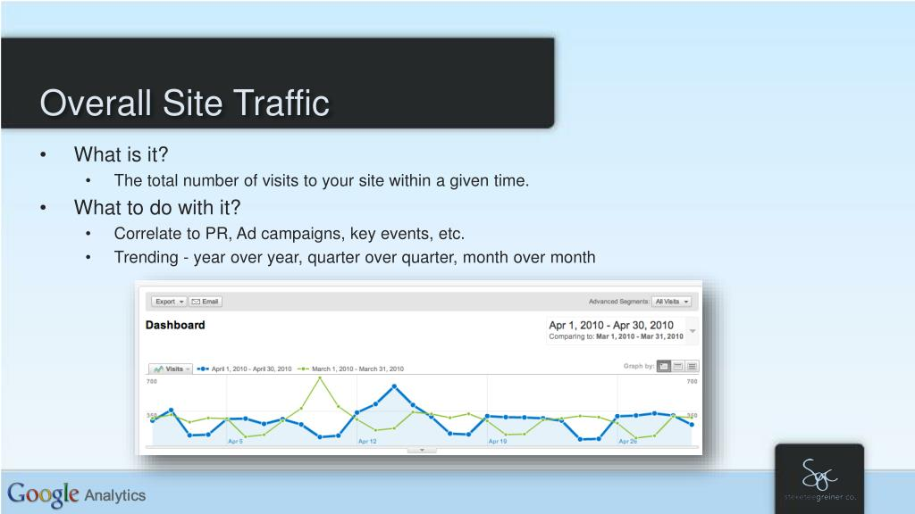 Overall Site Traffic