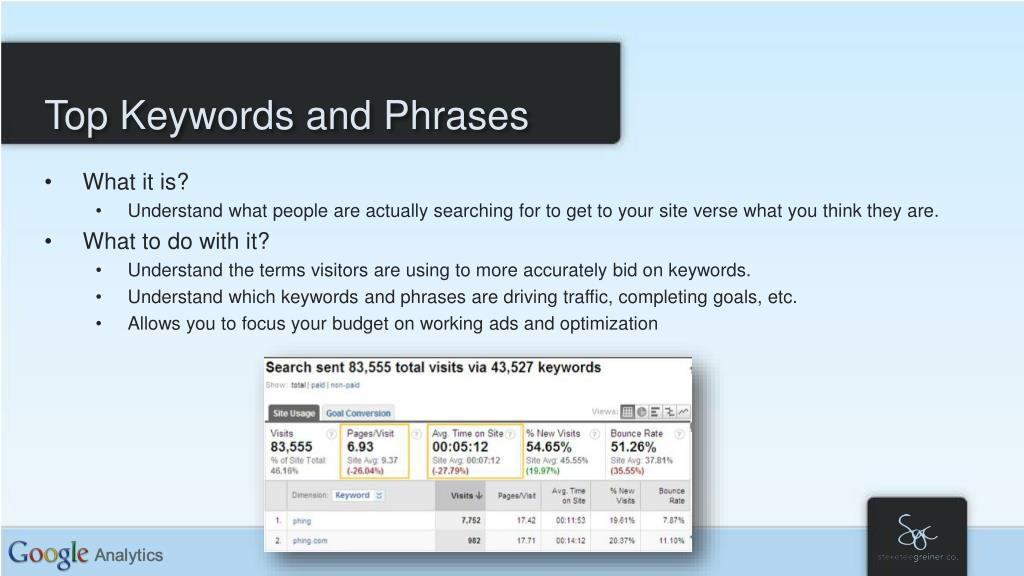 Top Keywords and Phrases