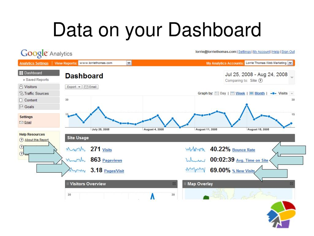 Data on your Dashboard