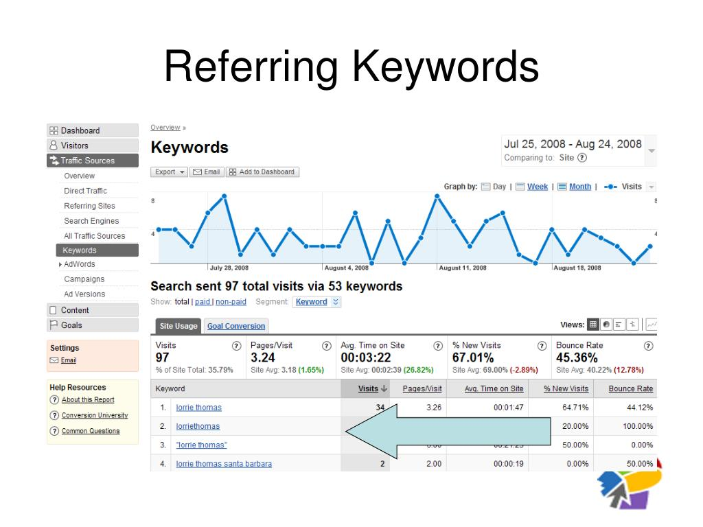 Referring Keywords