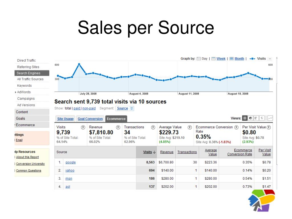 Sales per Source