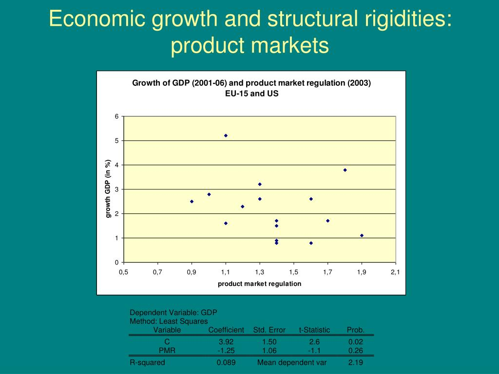 Economic growth and structural rigidities: product markets