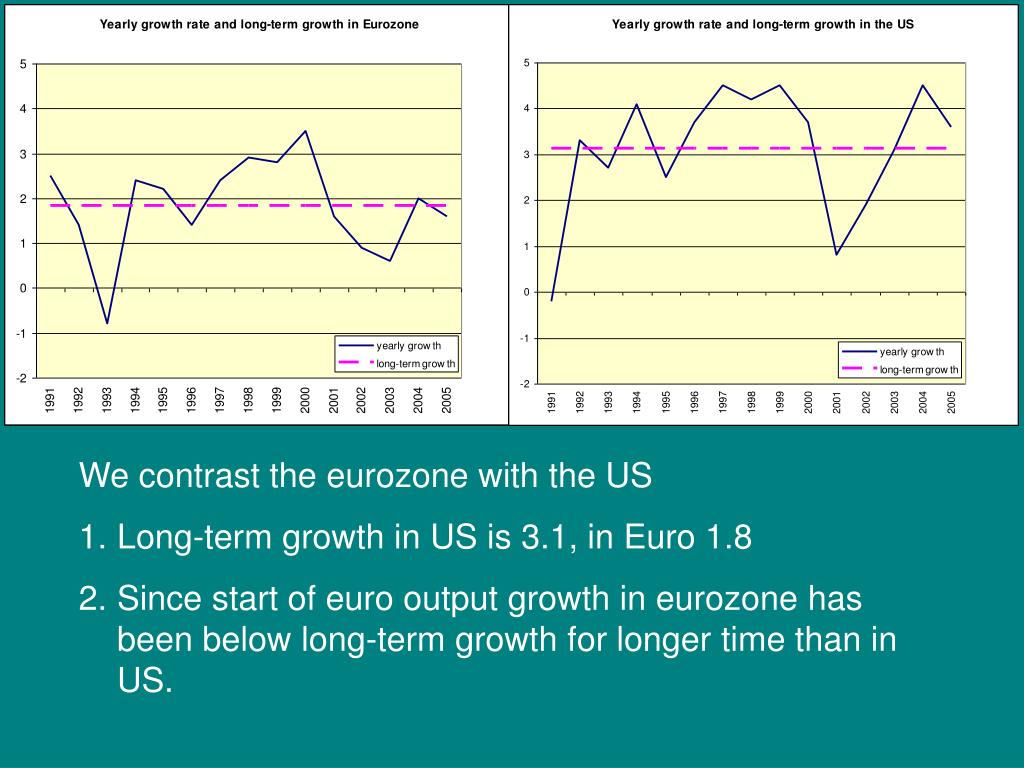 We contrast the eurozone with the US