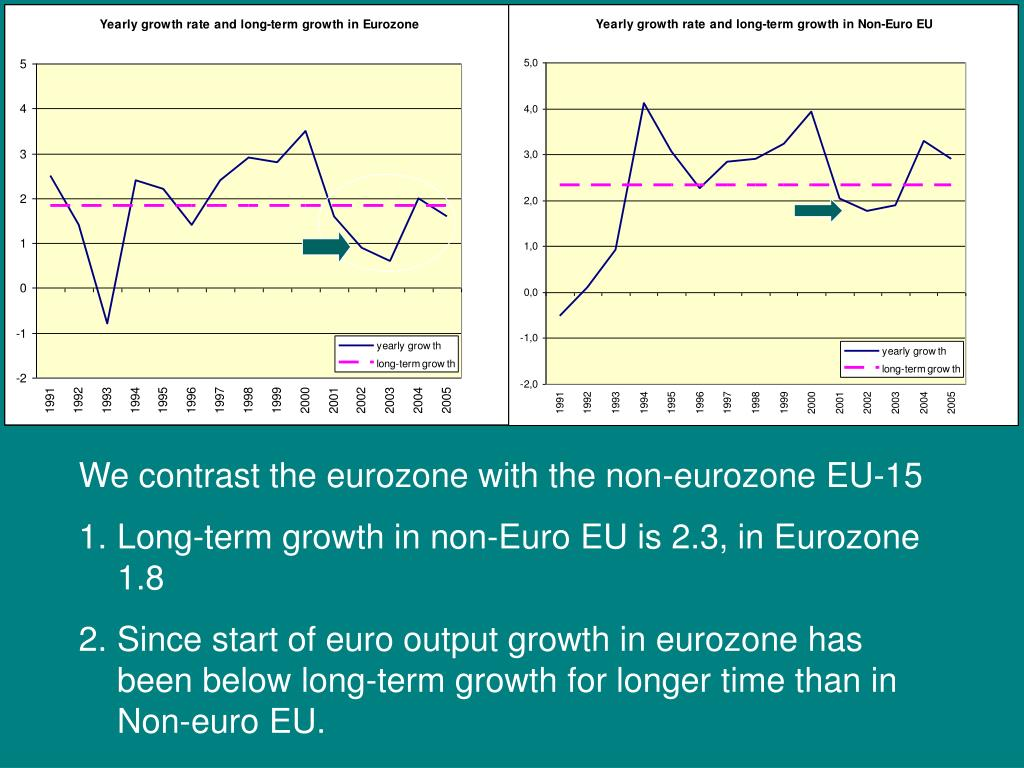 We contrast the eurozone with the non-eurozone EU-15